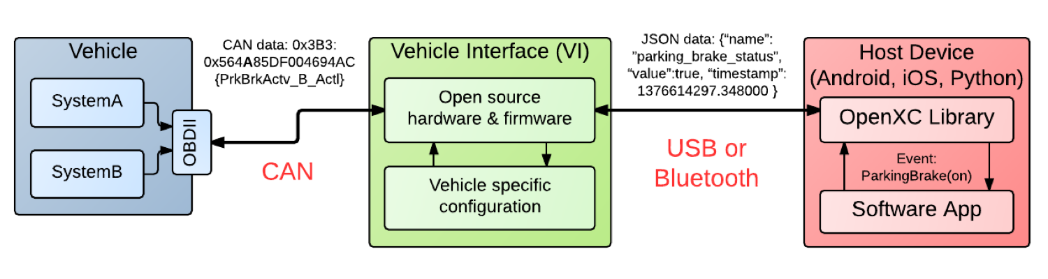 Diagram of OpenXC architecture