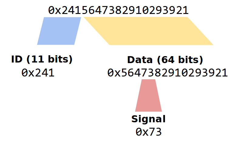 CAN Message and Signal Diagram